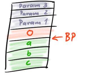 ParametersOnStack