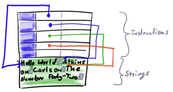 Illustration of a few instructions followed by a block of data with arrows from the instructions to their particular strings