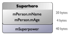 [Memory layout of the Superhero struct: 20 bytes for mPerson.mName, 4 bytes for mPerson.mAge and that followed by 40 bytes for mSuperpower]